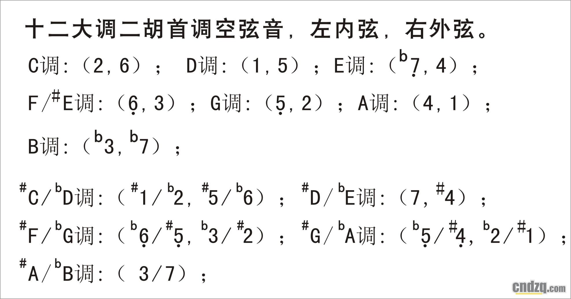 琴乐谱do字母怎么写