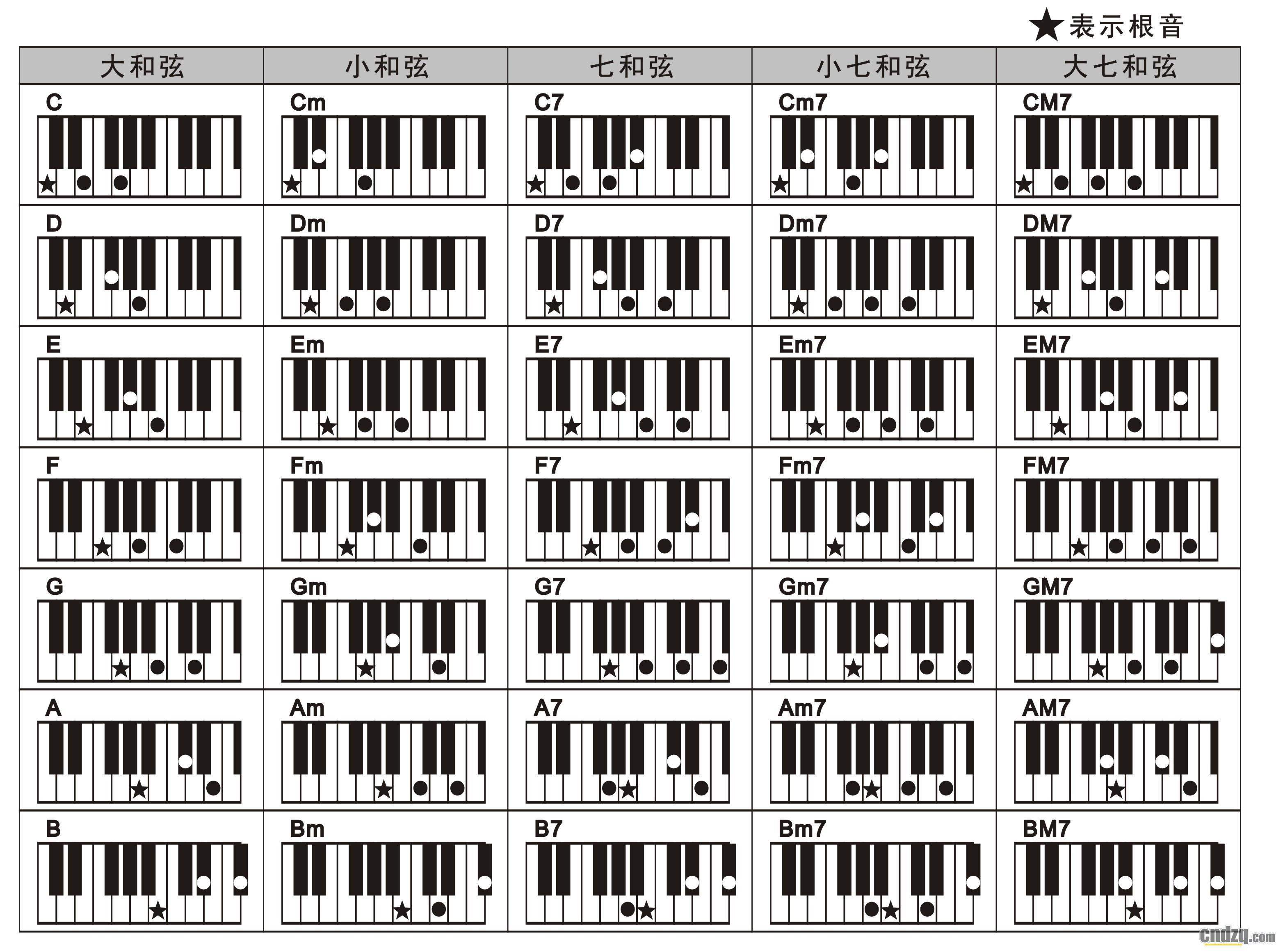 雅马哈琴和弦指法对照表-单排键电子琴学习区-中国琴