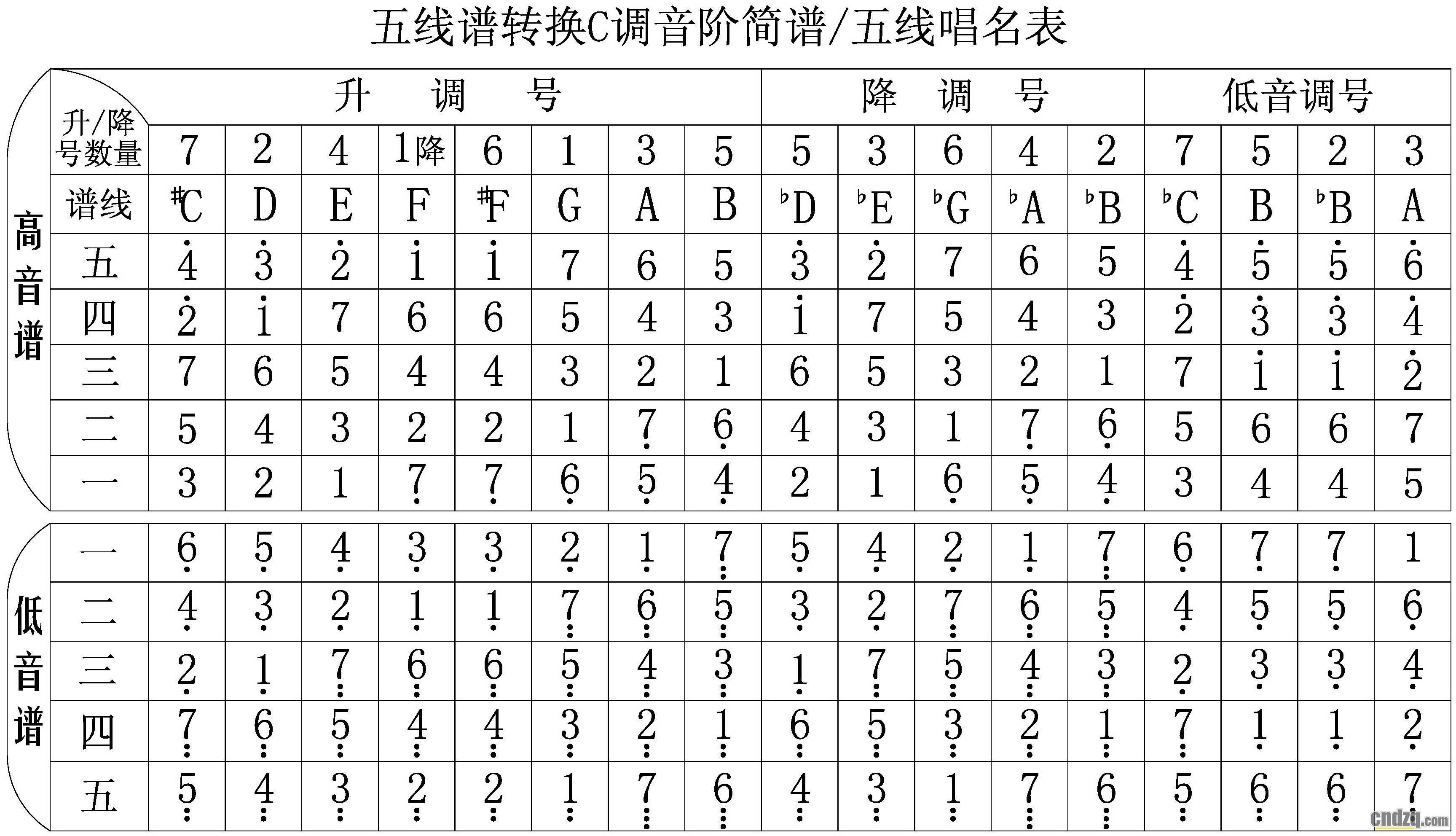 五线谱转换简谱有两招 - 中国电子琴在线论坛 -  by图片