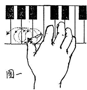电子管风琴的指法(运指方法)和脚法(运脚方法)图片